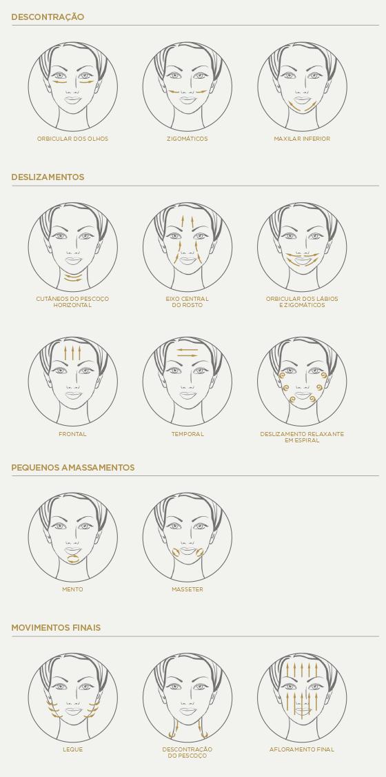 como-aplicar-o-creme-massagem-facial