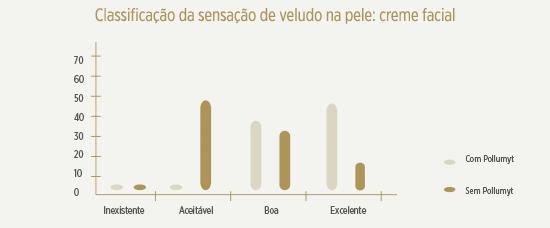 grafico-sensacao-de-veludo-polglumyt